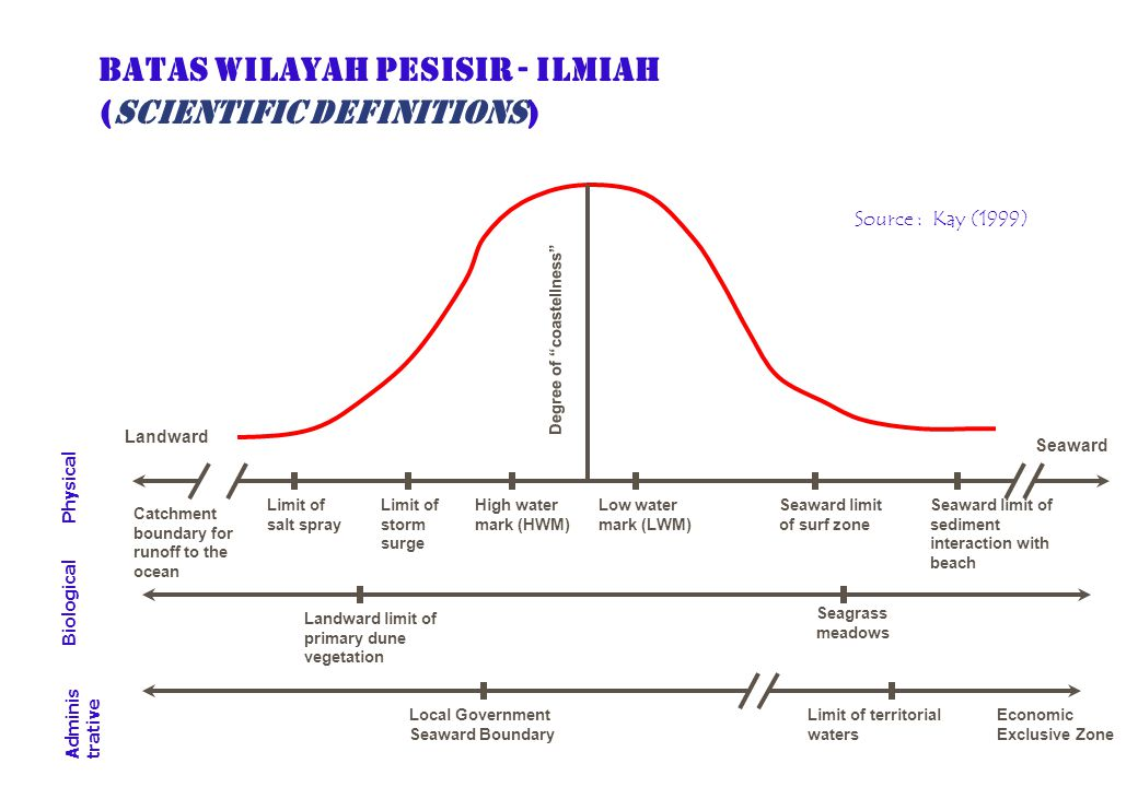 BATAS WILAYAH PESISIR - ILMIAH (SCIENTIFIC DEFINITIONS) Source : Kay (1999) Catchment boundary for runoff to the ocean Seaward limit of sediment inter