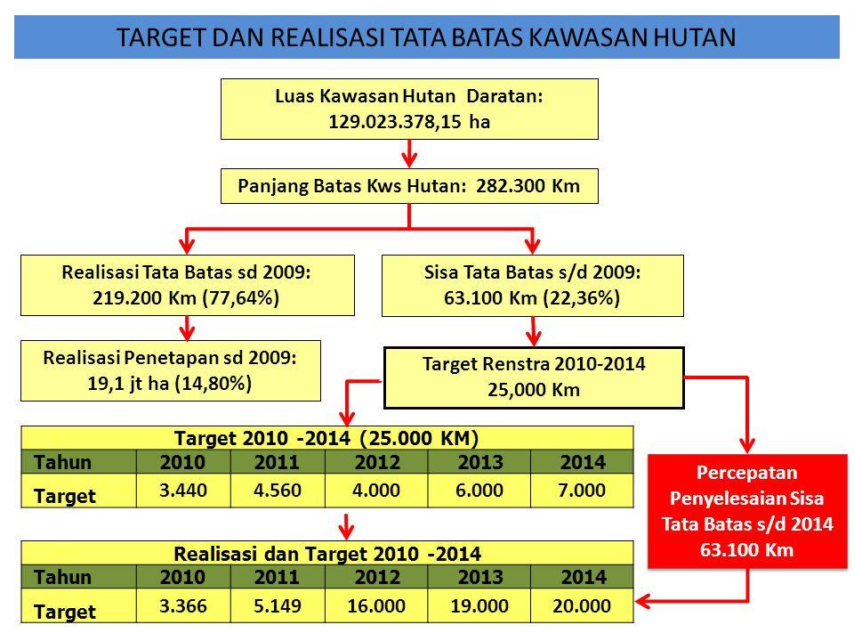 KINERJA TATA BATAS A.Pada Era UU 22/1999 dan PP 25/2000: Tata batas kawasan hutan menjadi kewenangan daerah kecuali kawasan konservasi : – Sampai dengan 2004: 215.936 Km – Kabinet Indonesia Bersatu Jilid I: 2005: 436 Km 2006: 448 Km 2007: 989 Km 2008: 181 Km 2009: 1.216 Km B.Pada Era UU 32/2004 dan PP 38/2007: Tata batas kawasan hutan menjadi kewenangan Pusat: —Kabinet Indonesia Bersatu Jilid II: 2010: 3.366 Km 2011: 5.149 Km 2012: 16.576 Km  Kebijakan Percepatan Jumlah 5 tahun: 3.270 Km Rata-rata/tahun: 654 Km/th Business As Ussual