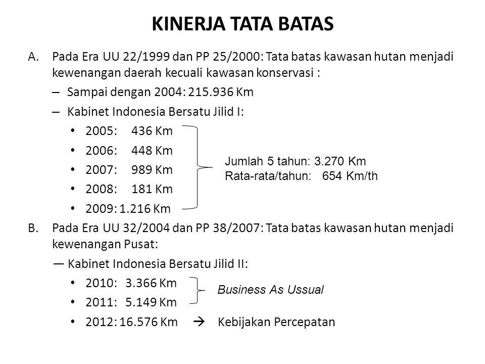 REALISASI PENGUKUHAN KAWASAN HUTAN S/D SEKARANG NoTahun Tata Batas (Km) Penetapan ( x 1000 Ha) 1 Sampai dengan 2009219.206 (77,64%) 19.097 (14,80%) REALISASI RENSTRA 2010-2014 2 20103.366851,5 3 20115.149552,6 4 201216.576946,9 5 Sampai dengan 2012244.297 (86,53%) 21.448 (16,62%)
