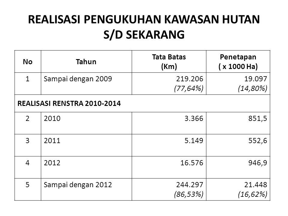 REALISASI PENGUKUHAN KAWASAN HUTAN S/D SEKARANG NoTahun Tata Batas (Km) Penetapan ( x 1000 Ha) 1 Sampai dengan 2009219.206 (77,64%) 19.097 (14,80%) RE
