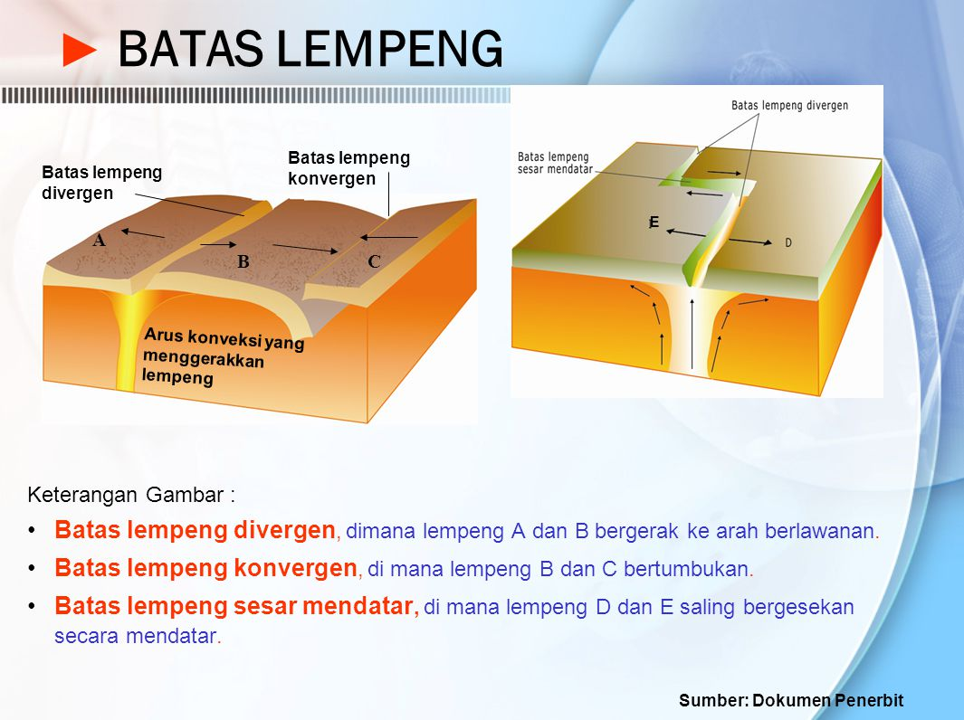 ► BATAS LEMPENG Keterangan Gambar : Batas lempeng divergen, dimana lempeng A dan B bergerak ke arah berlawanan. Batas lempeng konvergen, di mana lempe