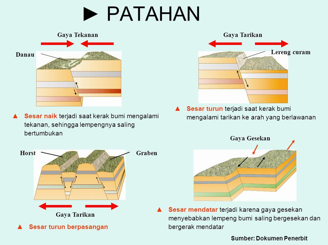► PATAHAN ▲S▲Sesar naik terjadi saat kerak bumi mengalami tekanan, sehingga lempengnya saling bertumbukan Gaya Tekanan Danau Gaya Tarikan Lereng curam