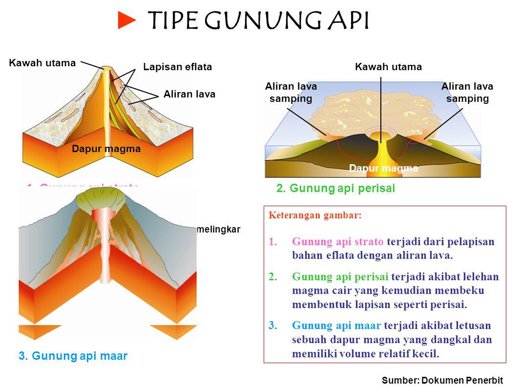 ► T► TIPE GUNUNG API Kawah utama Lapisan eflata Aliran lava Kawah utama Aliran lava samping Dapur magma 1. Gunung api strato2. Gunung api perisai 3. G