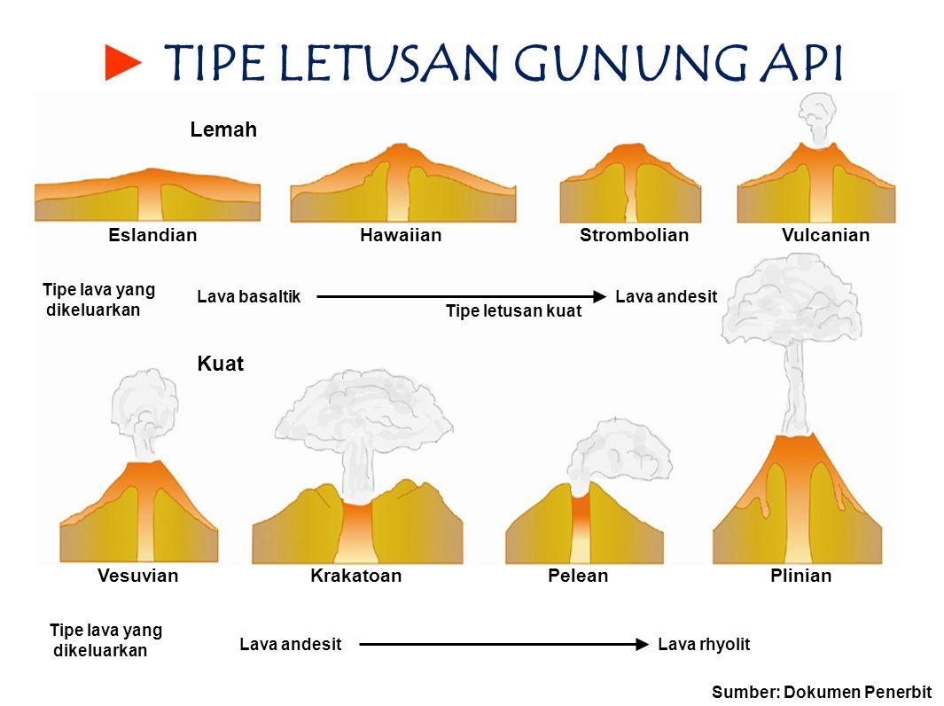► T► TIPE LETUSAN GUNUNG API Lemah EslandianHawaiianStrombolianVulcanian Lava andesit Kuat Tipe letusan kuat Lava basaltik Tipe lava yang dikeluarkan