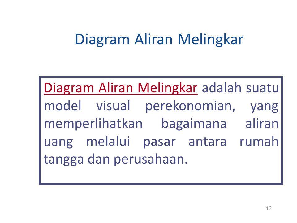 Diagram Aliran Melingkar Diagram Aliran Melingkar adalah suatu model visual perekonomian, yang memperlihatkan bagaimana aliran uang melalui pasar anta