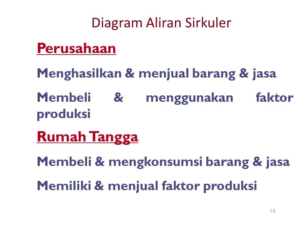 Diagram Aliran Sirkuler 14 Rumah Tangga Membeli & mengkonsumsi barang & jasa Memiliki & menjual faktor produksi Perusahaan Menghasilkan & menjual bara
