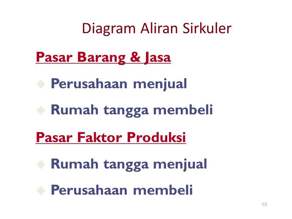 Diagram Aliran Sirkuler 15 Pasar Faktor Produksi u Rumah tangga menjual u Perusahaan membeli Pasar Barang & Jasa u Perusahaan menjual u Rumah tangga m