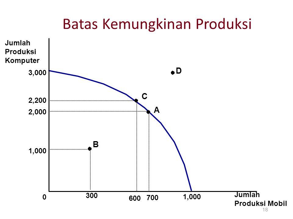 Batas Kemungkinan Produksi 18 Jumlah Produksi Komputer Jumlah Produksi Mobil 3,000 0 1,000 2,000 700 1,000 300 A B 2,200 600 C D