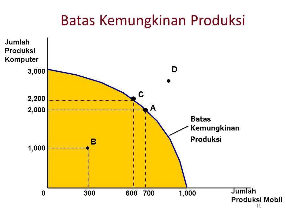 Batas Kemungkinan Produksi 19 Jumlah Produksi Komputer Jumlah Produksi Mobil 3,000 1,000 2,000 2,200 A 70060030001,000 B C D Batas Kemungkinan Produks