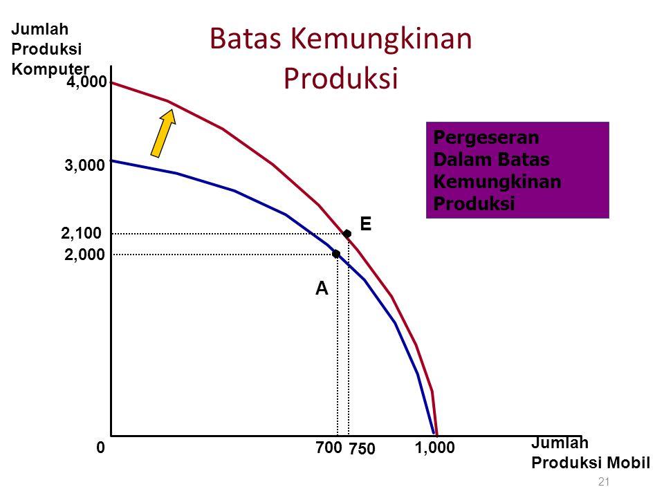 4,000 Batas Kemungkinan Produksi 21 Jumlah Produksi Komputer Jumlah Produksi Mobil 3,000 2,000 A 70001,000 E 2,100 750 Pergeseran Dalam Batas Kemungki