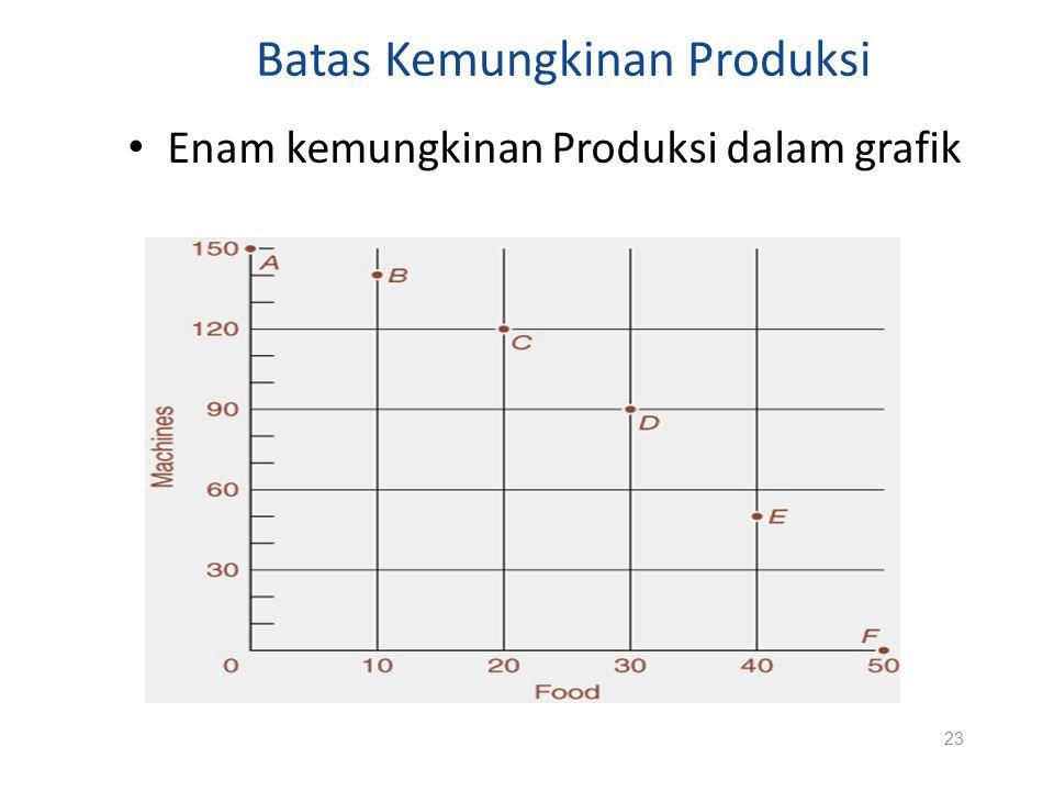Batas Kemungkinan Produksi Enam kemungkinan Produksi dalam grafik 23