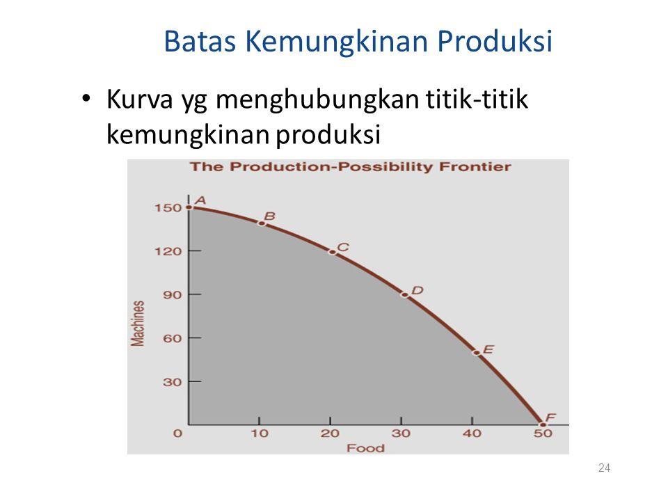Batas Kemungkinan Produksi Kurva yg menghubungkan titik-titik kemungkinan produksi 24