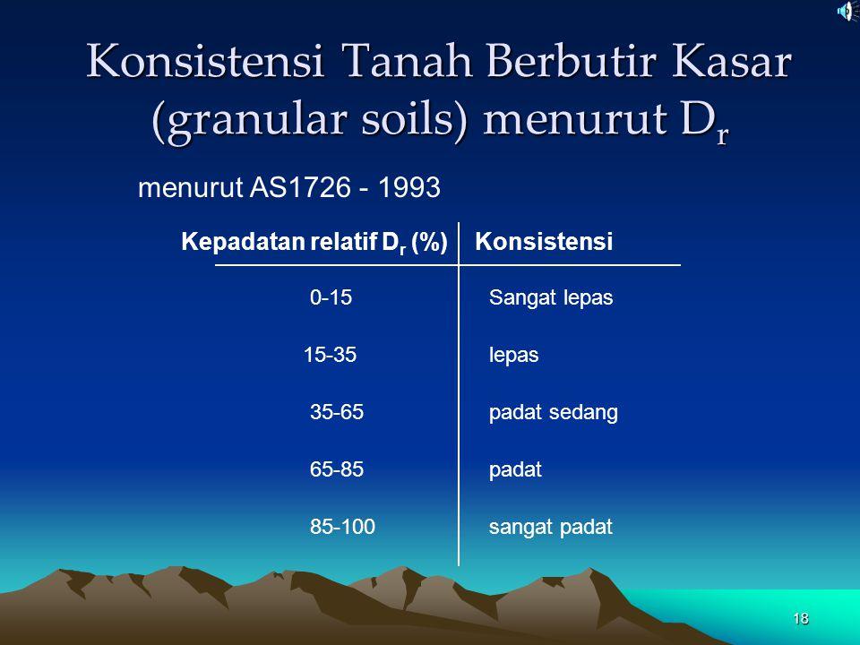18 Konsistensi Tanah Berbutir Kasar (granular soils) menurut D r menurut AS1726 - 1993 Kepadatan relatif D r (%)Konsistensi 0-15 15-35 35-65 65-85 85-