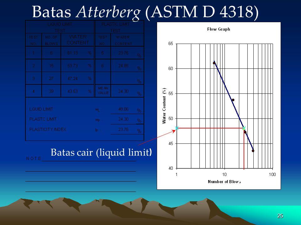 25 Batas Atterberg (ASTM D 4318) Batas cair (liquid limit ) 25