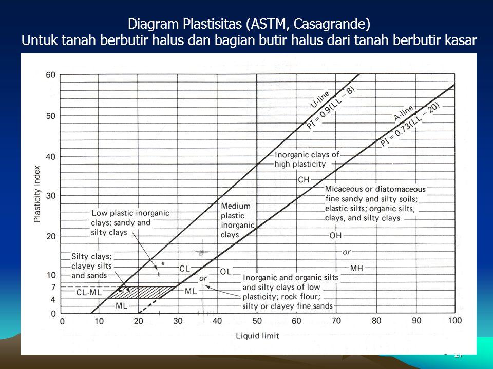 27 Diagram Plastisitas (ASTM, Casagrande) Untuk tanah berbutir halus dan bagian butir halus dari tanah berbutir kasar