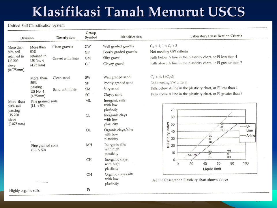 31 Klasifikasi Tanah Menurut USCS