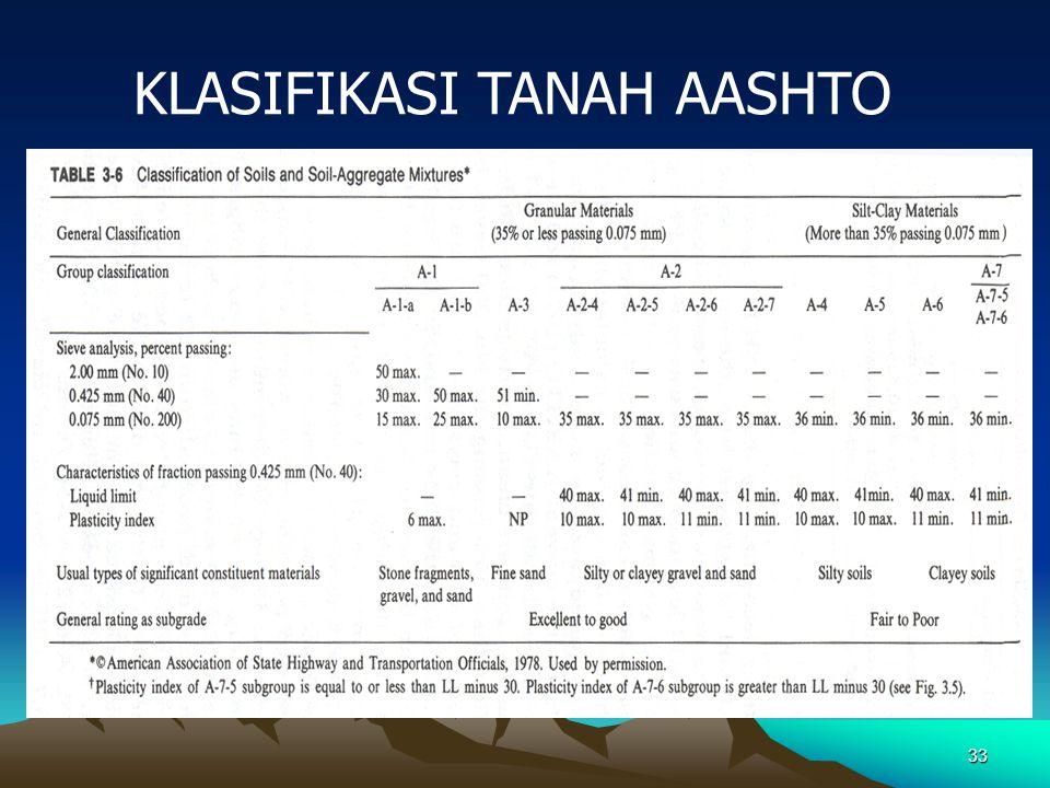 33 KLASIFIKASI TANAH AASHTO