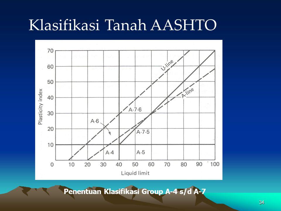 34 Klasifikasi Tanah AASHTO Penentuan Klasifikasi Group A-4 s/d A-7