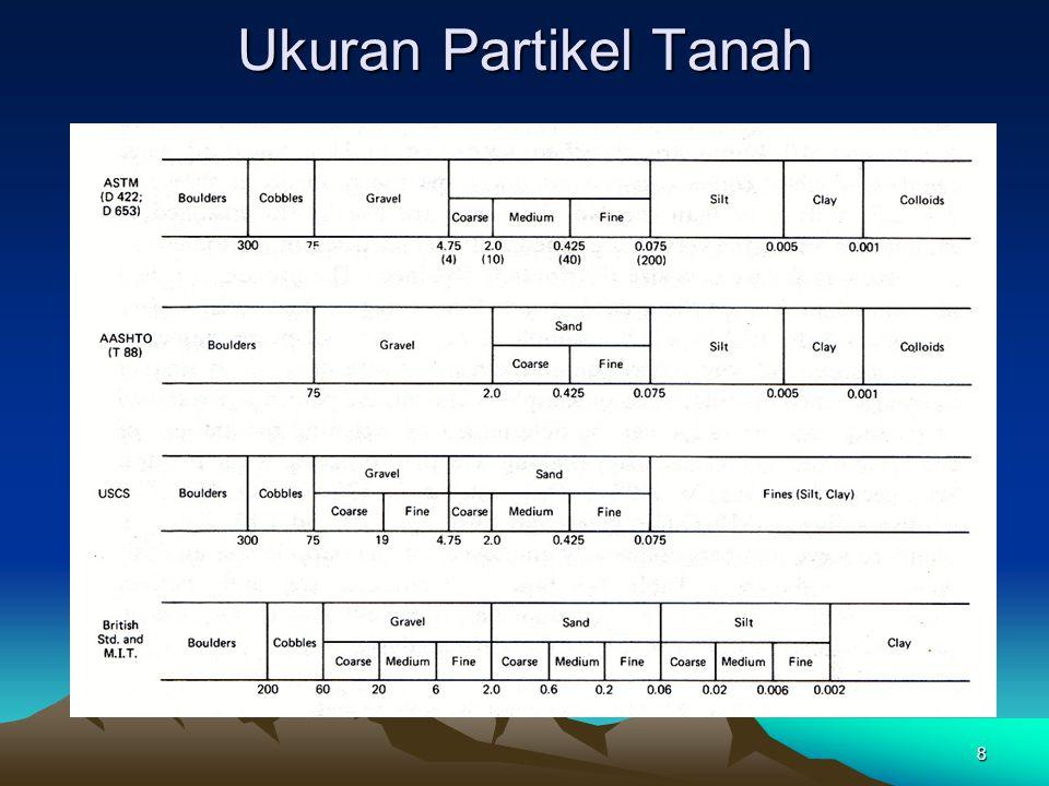 8 Ukuran Partikel Tanah