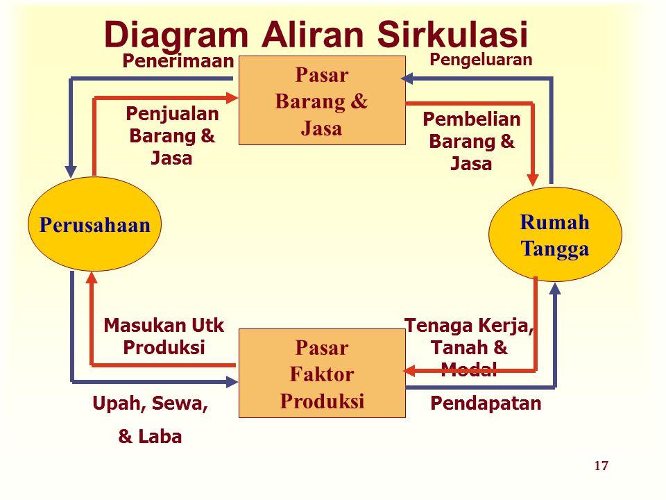 17 Diagram Aliran Sirkulasi Perusahaan Rumah Tangga Pasar Faktor Produksi Pasar Barang & Jasa Pengeluaran Penerimaan Upah, Sewa, & Laba Pendapatan Pen