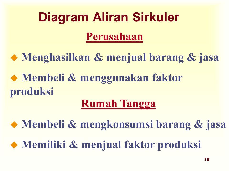 18 Diagram Aliran Sirkuler Rumah Tangga u Membeli & mengkonsumsi barang & jasa u Memiliki & menjual faktor produksi Perusahaan u Menghasilkan & menjua