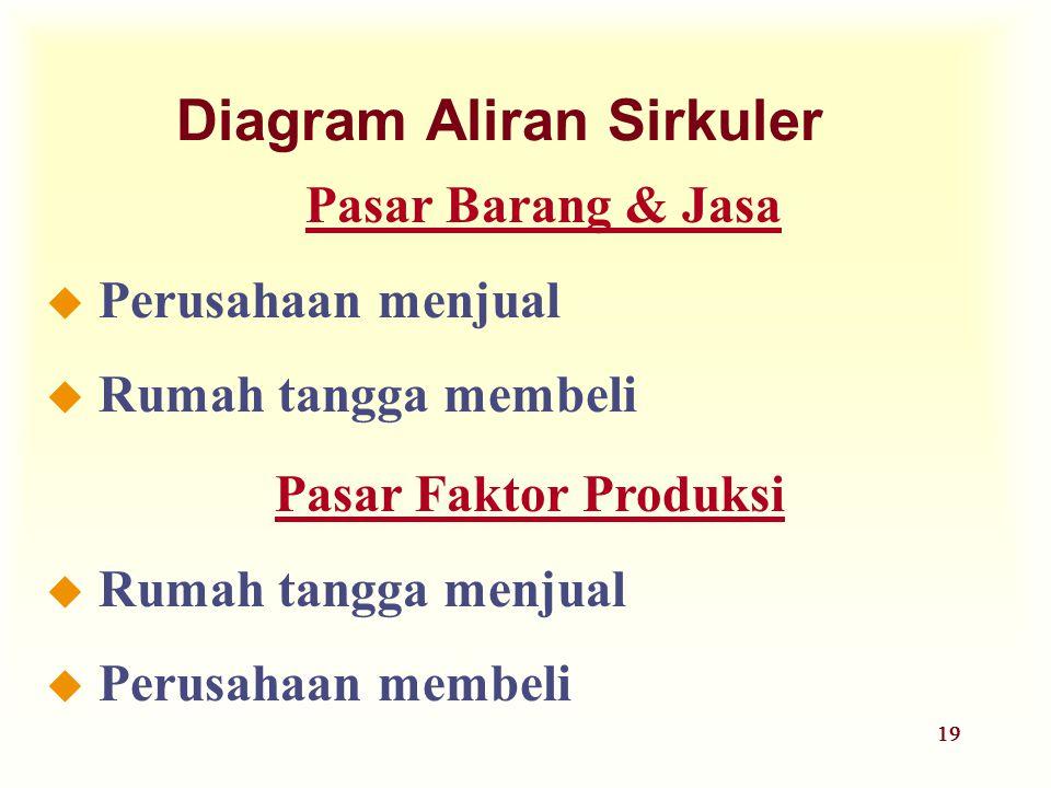 19 Diagram Aliran Sirkuler Pasar Faktor Produksi u Rumah tangga menjual u Perusahaan membeli Pasar Barang & Jasa u Perusahaan menjual u Rumah tangga m