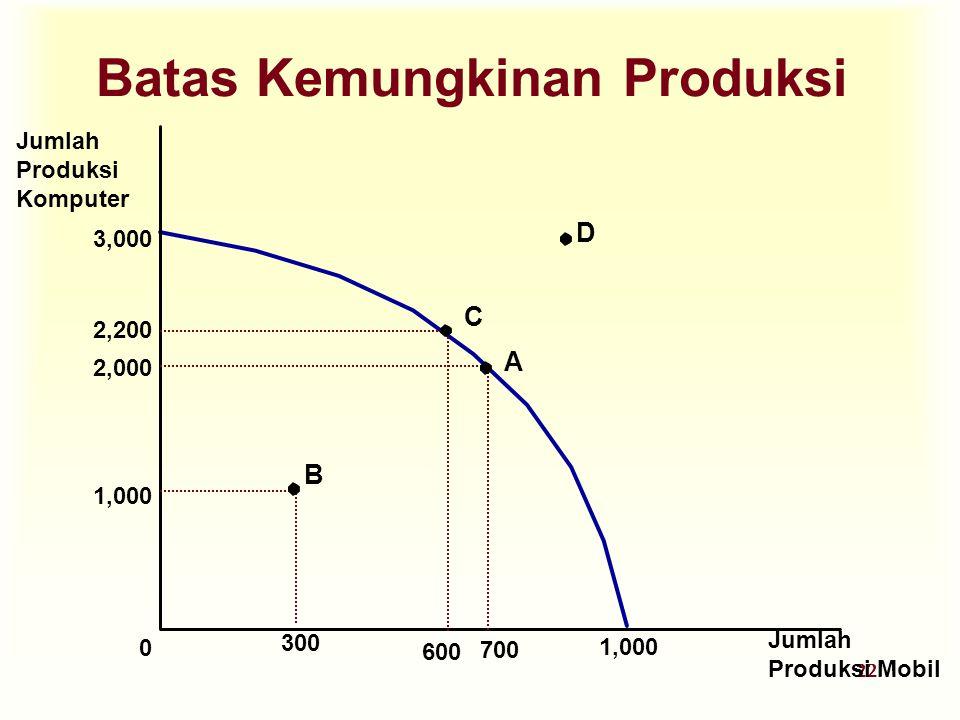 22 Batas Kemungkinan Produksi Jumlah Produksi Komputer Jumlah Produksi Mobil 3,000 0 1,000 2,000 700 1,000 300 A B 2,200 600 C D
