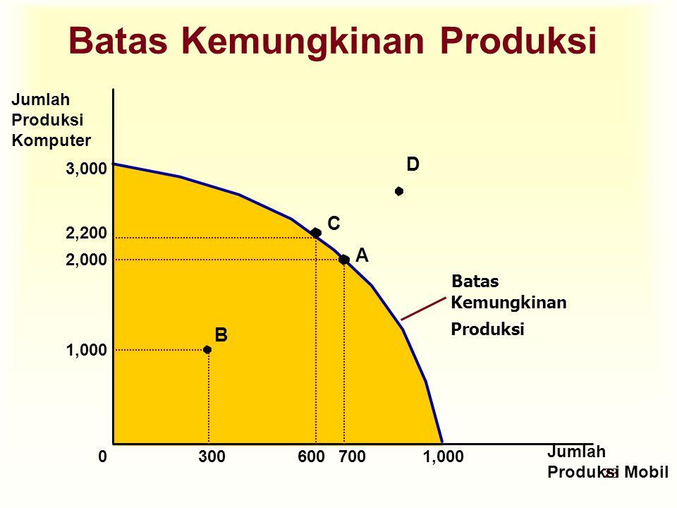 23 Batas Kemungkinan Produksi Jumlah Produksi Komputer Jumlah Produksi Mobil 3,000 1,000 2,000 2,200 A 70060030001,000 B C D Batas Kemungkinan Produks