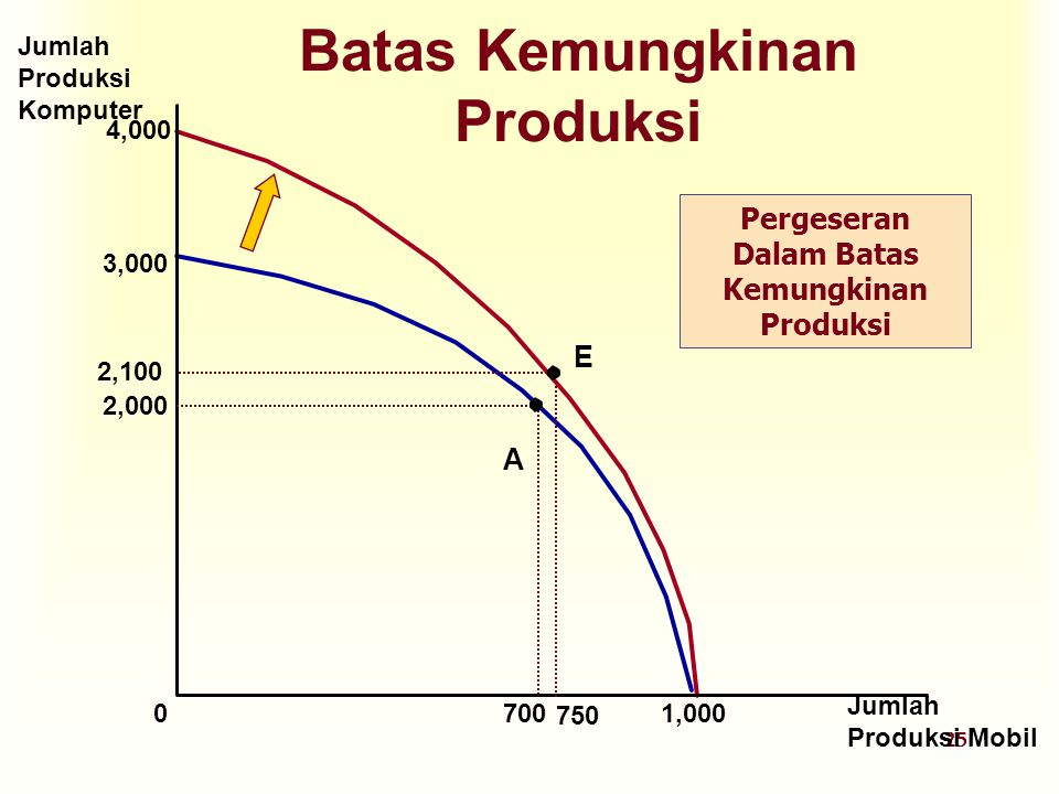 25 4,000 Batas Kemungkinan Produksi Jumlah Produksi Komputer Jumlah Produksi Mobil 3,000 2,000 A 70001,000 E 2,100 750 Pergeseran Dalam Batas Kemungki