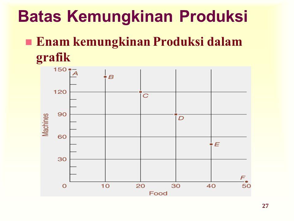 27 Batas Kemungkinan Produksi n Enam kemungkinan Produksi dalam grafik
