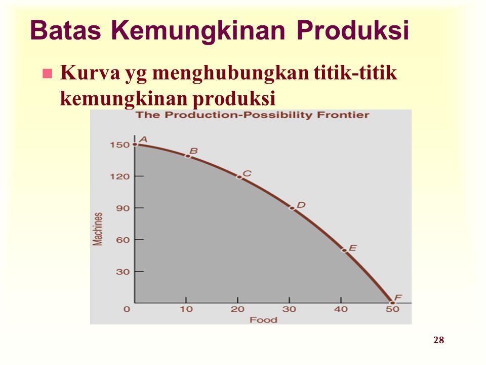 28 n Kurva yg menghubungkan titik-titik kemungkinan produksi Batas Kemungkinan Produksi