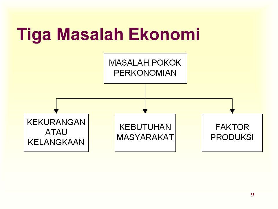 20 Diagram Aliran Sirkuler Faktor-faktor Produksi u Input uang digunakan untuk menghasilkan barang & jasa u Tenaga kerja, tanah & modal