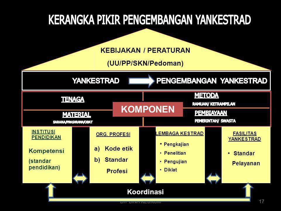 DIT BINA KESKOM 17 KEBIJAKAN / PERATURAN (UU/PP/SKN/Pedoman) KOMPONEN Kompetensi (standar pendidikan) ORG. PROFESI LEMBAGA KESTRADFASILITAS YANKESTRAD