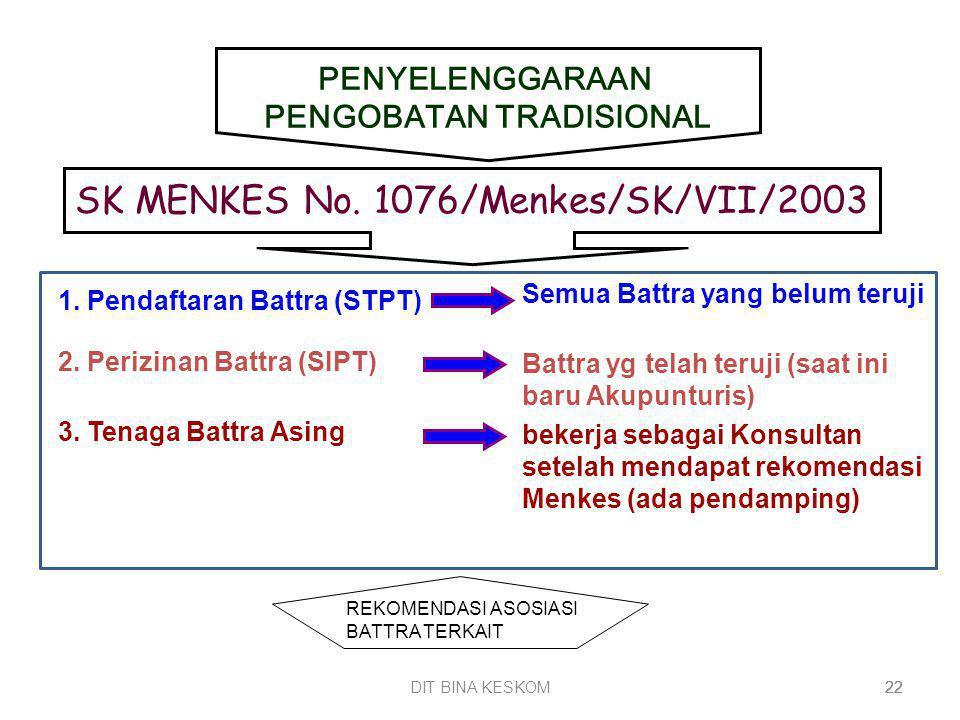 DIT BINA KESKOM 22 1. Pendaftaran Battra (STPT) 2. Perizinan Battra (SIPT) 3. Tenaga Battra Asing SK MENKES No. 1076/Menkes/SK/VII/2003 PENYELENGGARAA