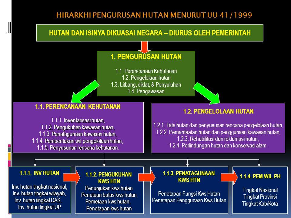 HIRARKHI PENGURUSAN HUTAN MENURUT UU 41/1999 1.PENGURUSAN HUTAN 1.1.