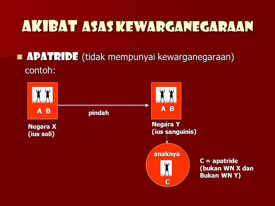 Akibat asas kewarganegaraan Apatride (tidak mempunyai kewarganegaraan) Apatride (tidak mempunyai kewarganegaraan) contoh: contoh: A B Negara X (ius soli) Negara Y (ius sanguinis) anaknya pindah pindah C = apatride (bukan WN X dan Bukan WN Y) C