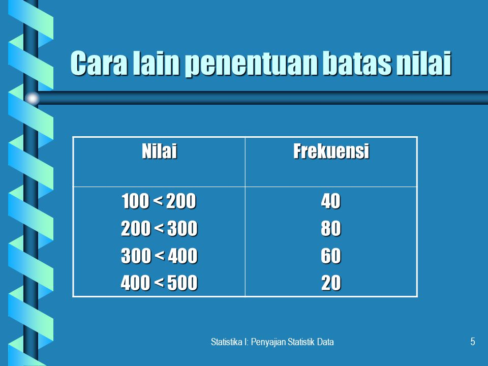 Statistika I: Penyajian Statistik Data4 Lanjutan …. b Jumlah Kelas (K) = 4 b Interval Kelas (C i ) = 100 b Batas Kelas: - bawah kls 1 = 100 - atas kls