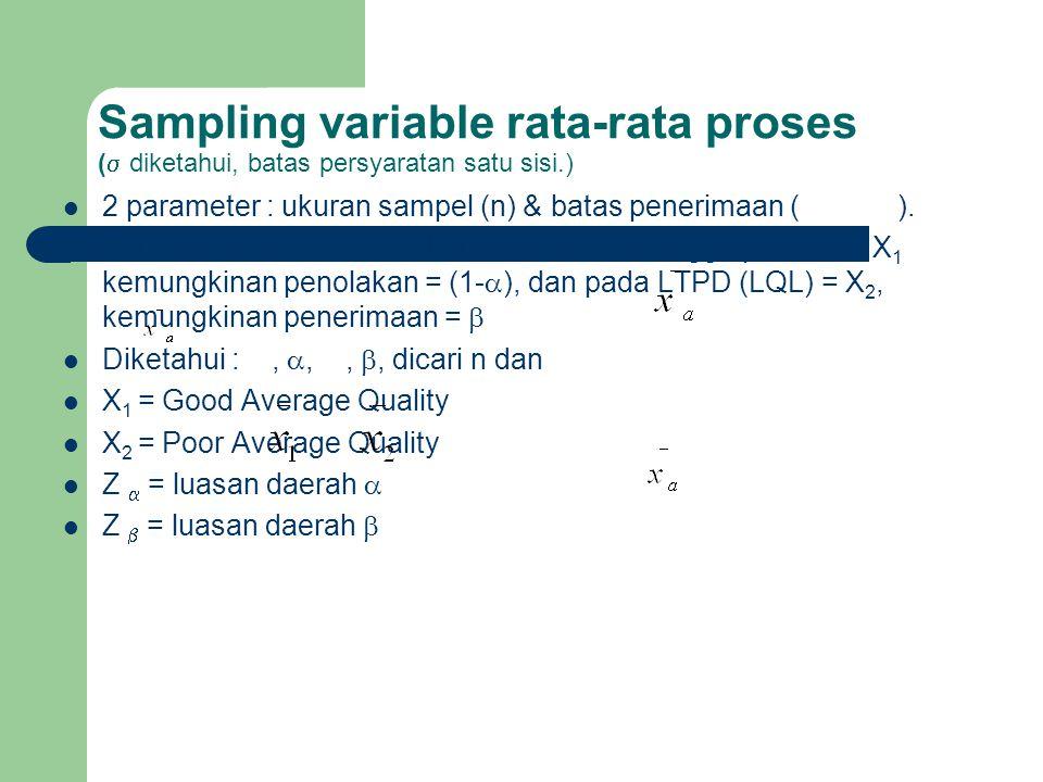 Sampling variable rata-rata proses (  diketahui, batas persyaratan satu sisi.) 2 parameter : ukuran sampel (n) & batas penerimaan (). Permasalahan :