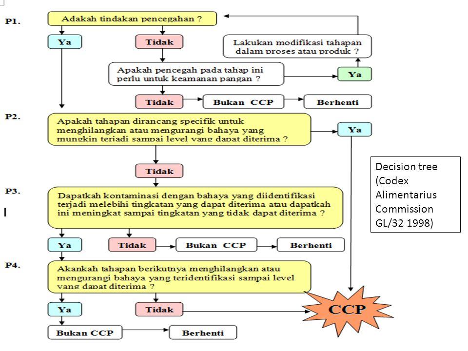 Jenis pohon keputusan yang lainnya – Di samping menurut codex juga ada jenis pohon keputusan lainnya.