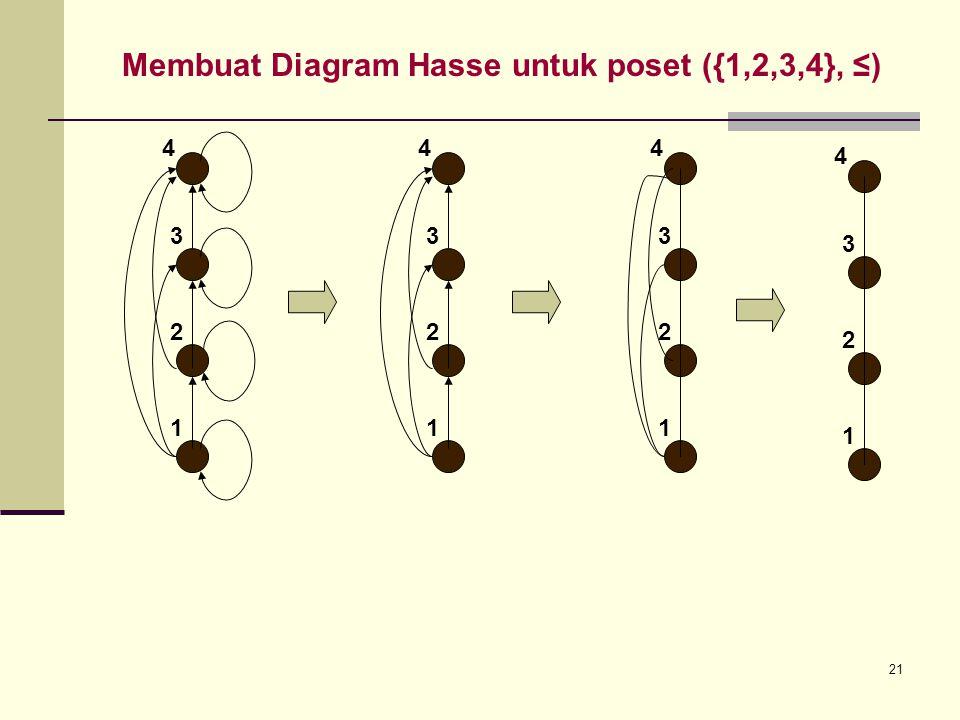 21 Membuat Diagram Hasse untuk poset ({1,2,3,4}, ≤) 1 2 3 4 1 2 3 4 4 1 2 3 4 1 2 3