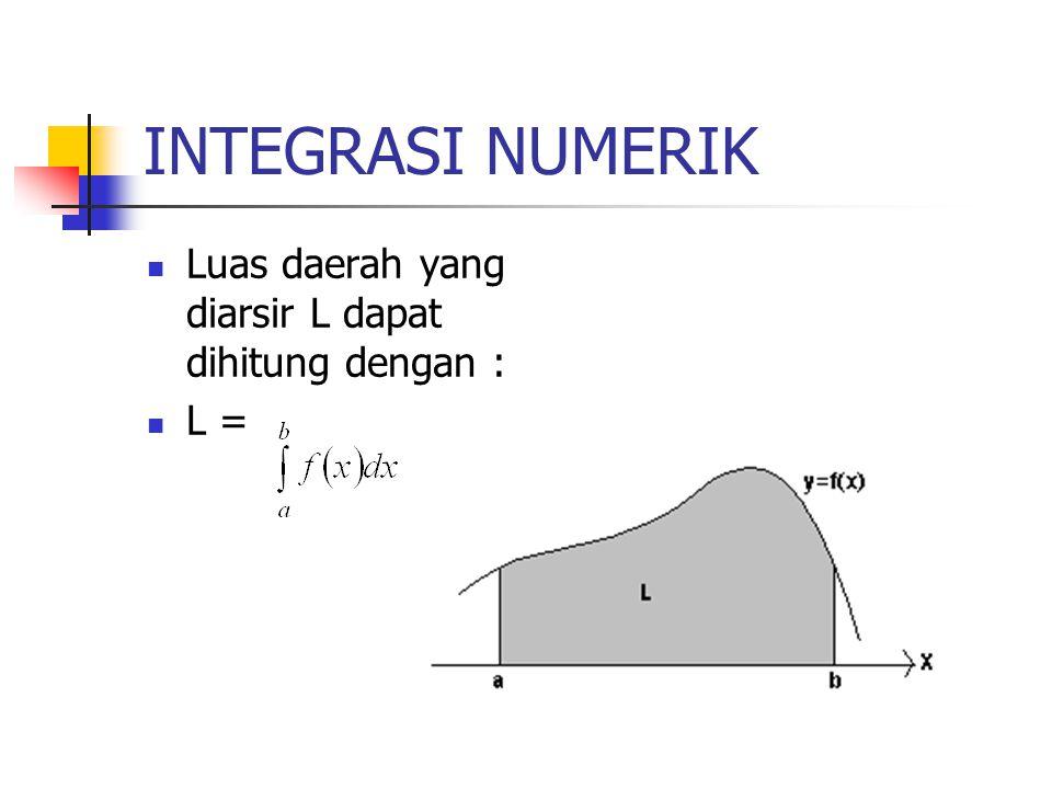 INTEGRASI NUMERIK Luas daerah yang diarsir L dapat dihitung dengan : L =