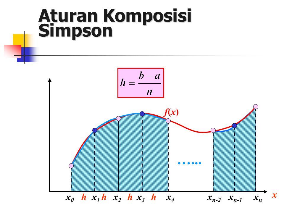 Aturan Komposisi Simpson x0x0 x2x2 x f(x)f(x) x4x4 hhx n-2 hxnxn …... hx3x3 x1x1 x n-1
