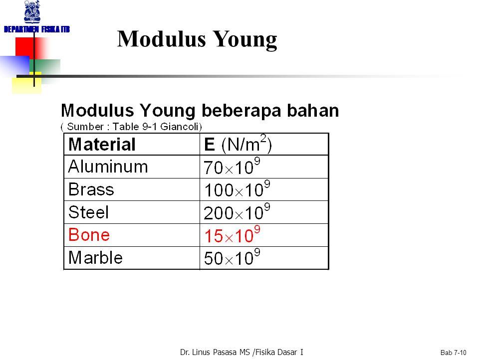Dr. Linus Pasasa MS /Fisika Dasar I DEPARTMEN FISIKA ITB Bab 7-9 Tegangan Normal F  A, gaya normal Tegangan Regangan E: Modulus Young Dimensi sama de