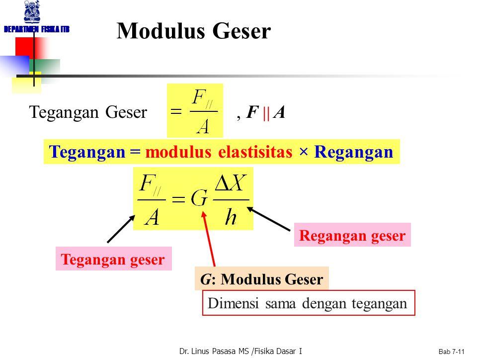 Dr. Linus Pasasa MS /Fisika Dasar I DEPARTMEN FISIKA ITB Bab 7-10 Modulus Young