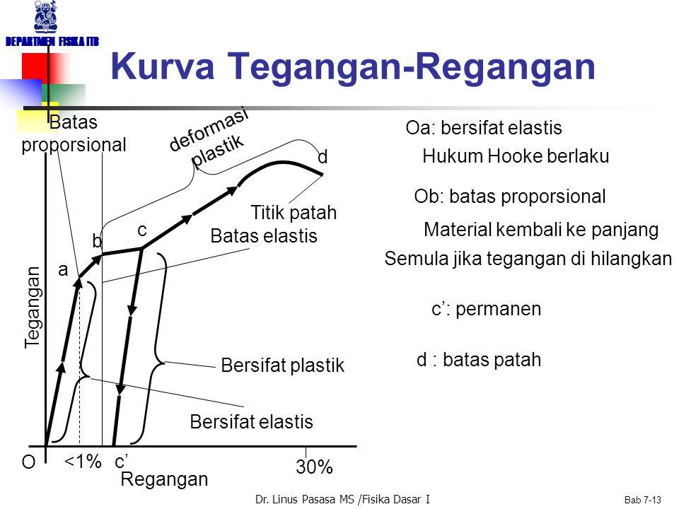 Dr. Linus Pasasa MS /Fisika Dasar I DEPARTMEN FISIKA ITB Bab 7-12 Tegangan, tekanan Regangan volume B: Modulus Bulk Dimensi sama dengan tegangan Modul