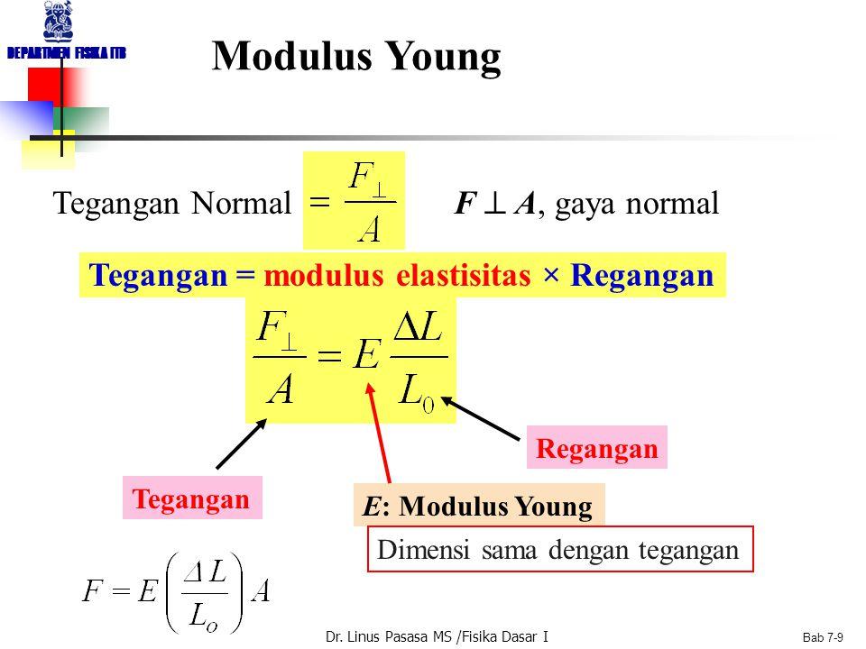 Dr. Linus Pasasa MS /Fisika Dasar I DEPARTMEN FISIKA ITB Bab 7-8 Modulus Elastisitas Modulus Young: Menggambarkan keuletan bahan, Mod. Young besar, ba