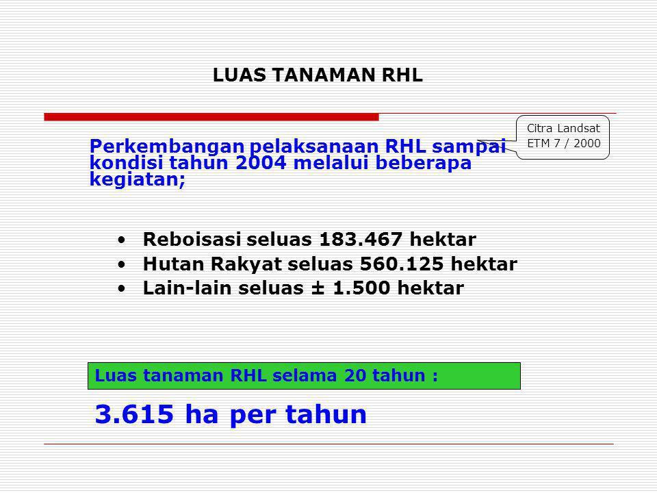 Citra Landsat ETM 7 / 2000 LUAS TANAMAN RHL Reboisasi seluas 183.467 hektar Hutan Rakyat seluas 560.125 hektar Lain-lain seluas ± 1.500 hektar Luas ta