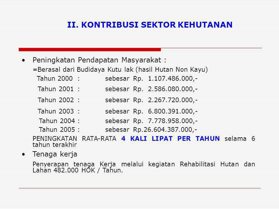II. KONTRIBUSI SEKTOR KEHUTANAN Peningkatan Pendapatan Masyarakat : =Berasal dari Budidaya Kutu lak (hasil Hutan Non Kayu) Tahun 2000:sebesarRp. 1.107