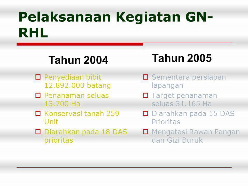 Pelaksanaan Kegiatan GN- RHL  Penyediaan bibit 12.892.000 batang  Penanaman seluas 13.700 Ha  Konservasi tanah 259 Unit  Diarahkan pada 18 DAS pri