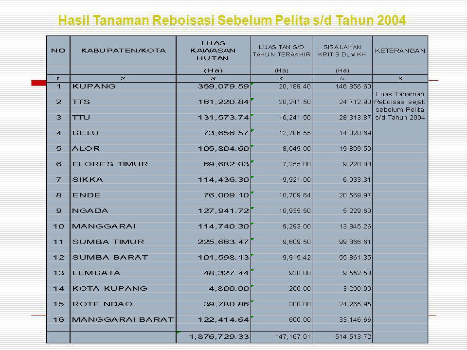 Hasil Tanaman Reboisasi Sebelum Pelita s/d Tahun 2004